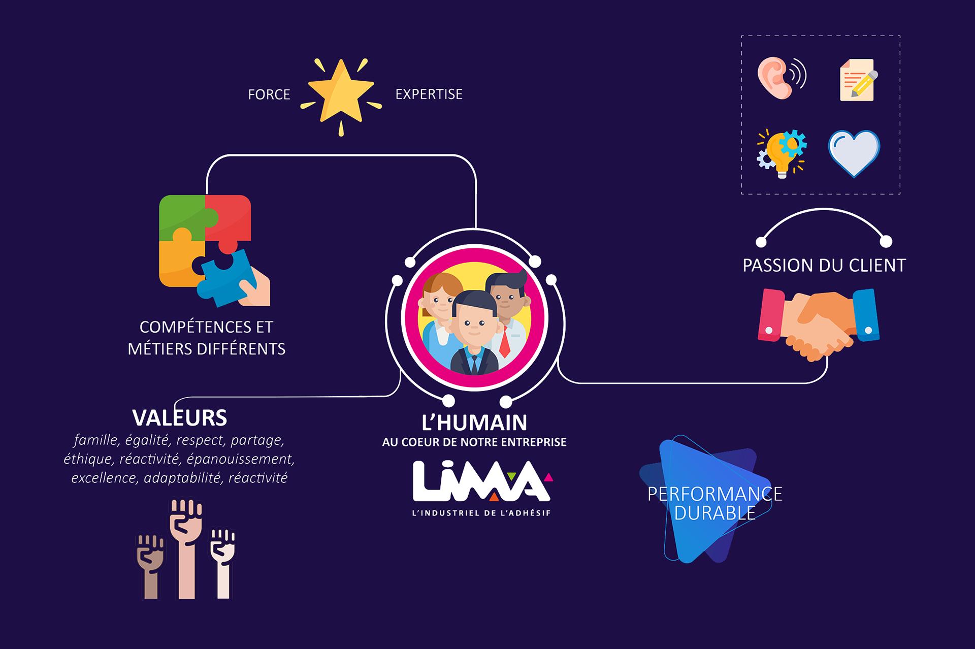 vision lima adhésifs passion client humain compétences et métiers différents famille égalité respect partage éthique réactivité épanouissement excellence adaptabilité réactivité infographie